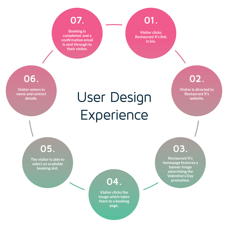 A helpful flow chart indicating what a good user experience would look like.