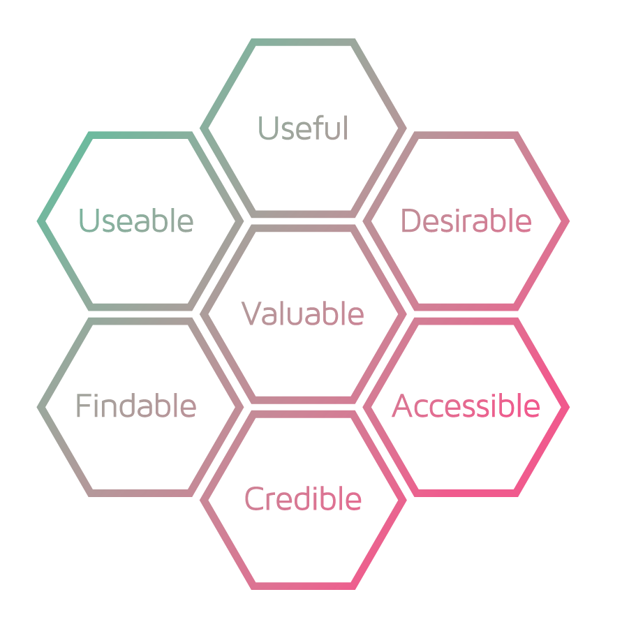 Image of the User Experience Honeycomb