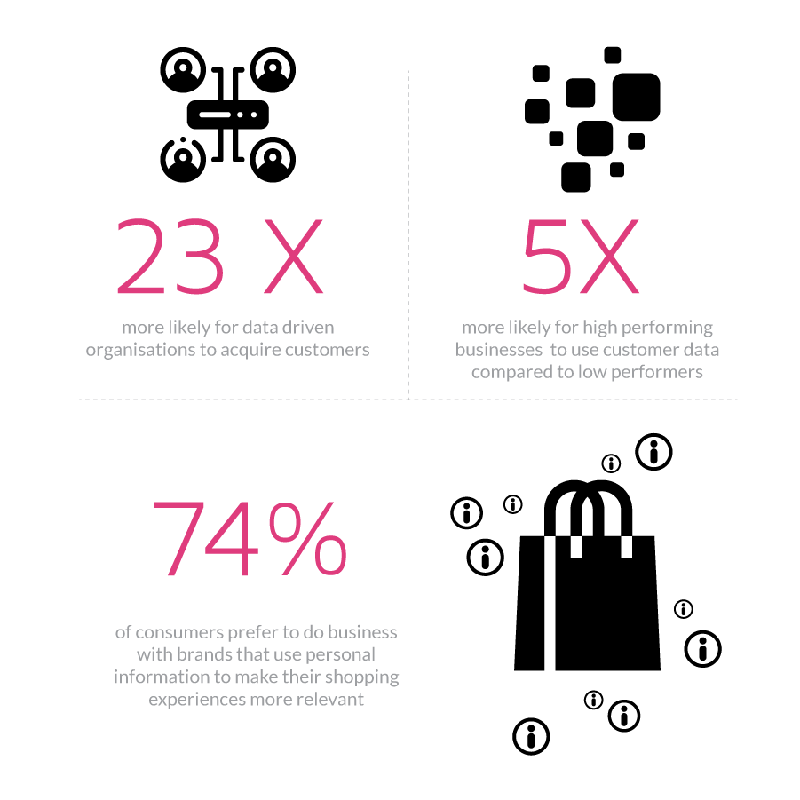 Infographic with statistics on the value of customer data.